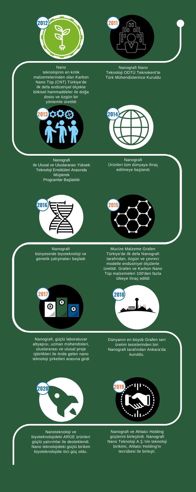nanografi nano teknoloji aş zaman çizelgesi ve önemli tarihler